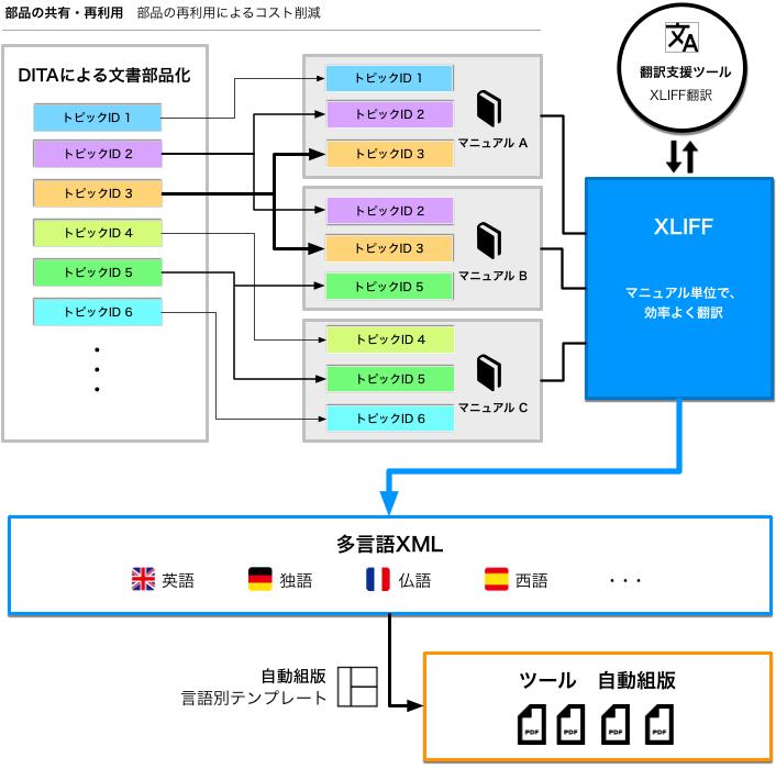 多言語翻訳・自動組版