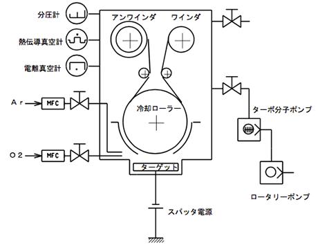 Apparatus Configuration