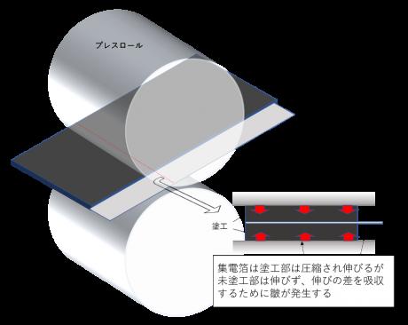 電極のプレスによる皺の発生メカニズム 集電箔は塗工部は圧縮され伸びるが未塗工部は伸びず、伸びの差を吸収するために皺が発生する