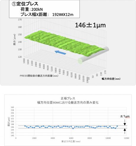 定位プレス 荷重:200kN、正極プレス