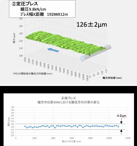 定圧プレス 線圧9.8kN/cm、正極プレス